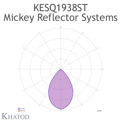 KESQ1938ST Mickey Reflector Systems - 68° FWHM - 49,91mm diameter - 25,08mm height