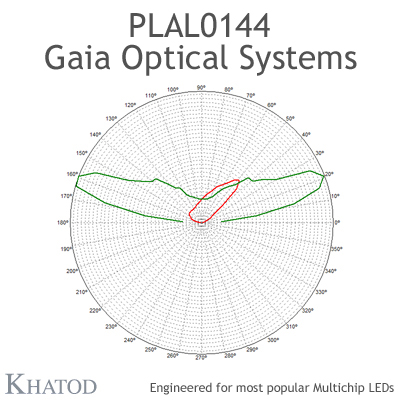 PLAL0144 GAIA ONE Optical Systems - TYPE II - 49,96mm x 49,96mm side - 15,26mm height