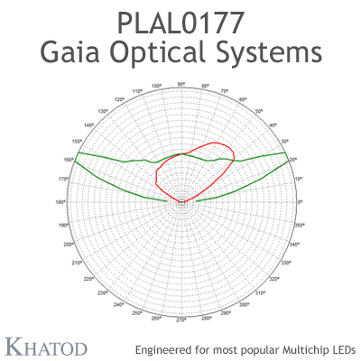 PLAL0177 GAIA ONE Optical Systems - ME3A - 49,96mm x 49,96mm side - 10,71mm height