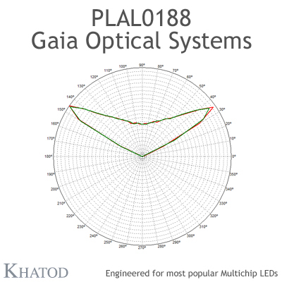 PLAL0188 GAIA ONE Optical Systems - 120° Square - 49,96mm x 49,96mm side - 13,00mm height