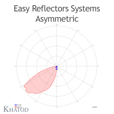 KCLP1799 Easy Asymmetric Reflector Systems - 103mm x 84mm side - 34mm height - COB LED with LES from 9mm to 19mm diameter
